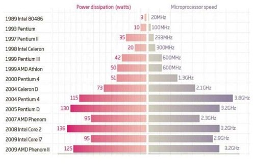 Processor speed vs Power dissipation