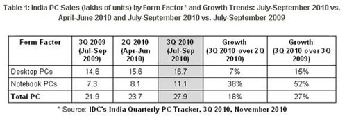 india-pc-sales-idc