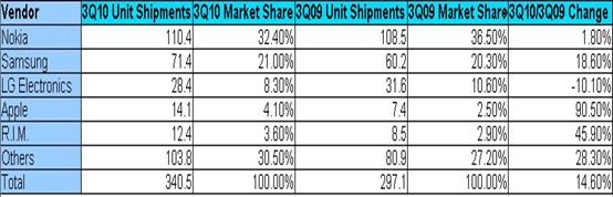 top-5-vendors-global-shipments