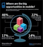 Global mobile phone usage [Infographic]