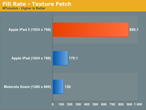 iPad 2 : Torn down, jailbroken and benchmarked!