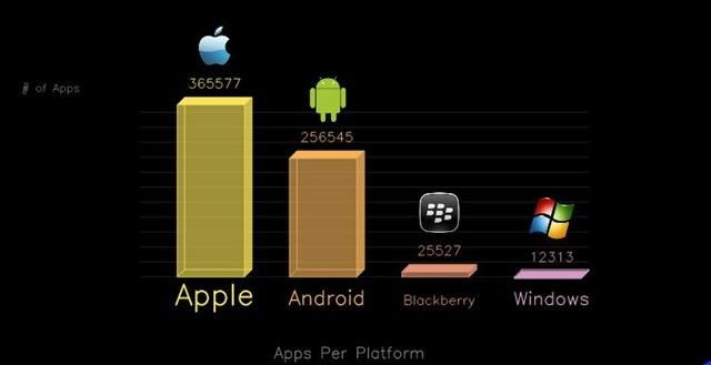 http://thegadgetfan.com/wp-content/uploads/2011/04/appsiosandroidblackberrywindows.jpg?9d7bd4