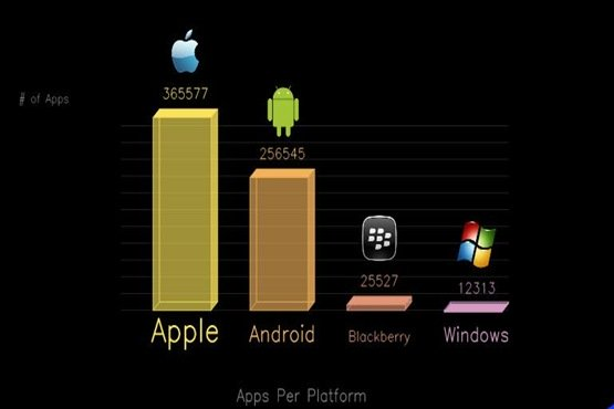 No.of apps : Apple vs Android vs Blackberry vs Windows!