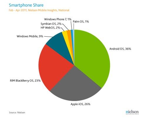 smartphone-market-share
