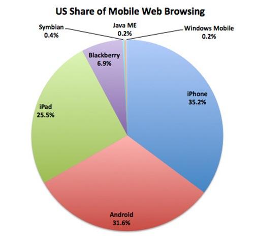 iPad news : iPad 2 jailbreak, 1% of world traffic from iPad, 100,000 apps for iPad