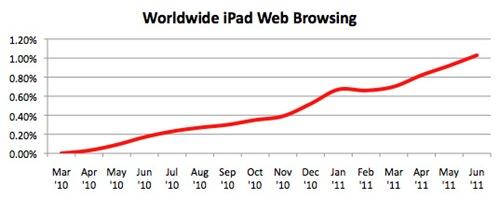 ipad_browsing_worldwide