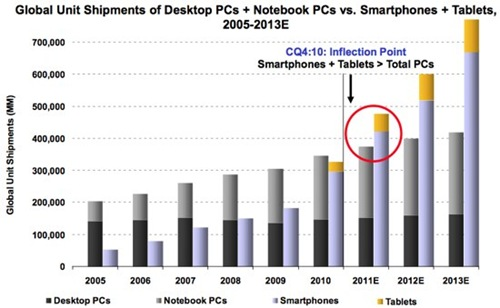 2011 : The year smartphones beat PCs