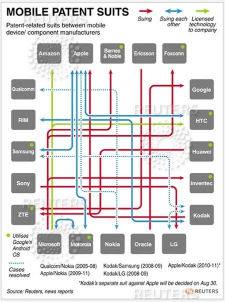 Reuters_Patent_Chart