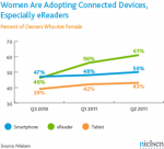 Tablets are for men, eReaders are for women