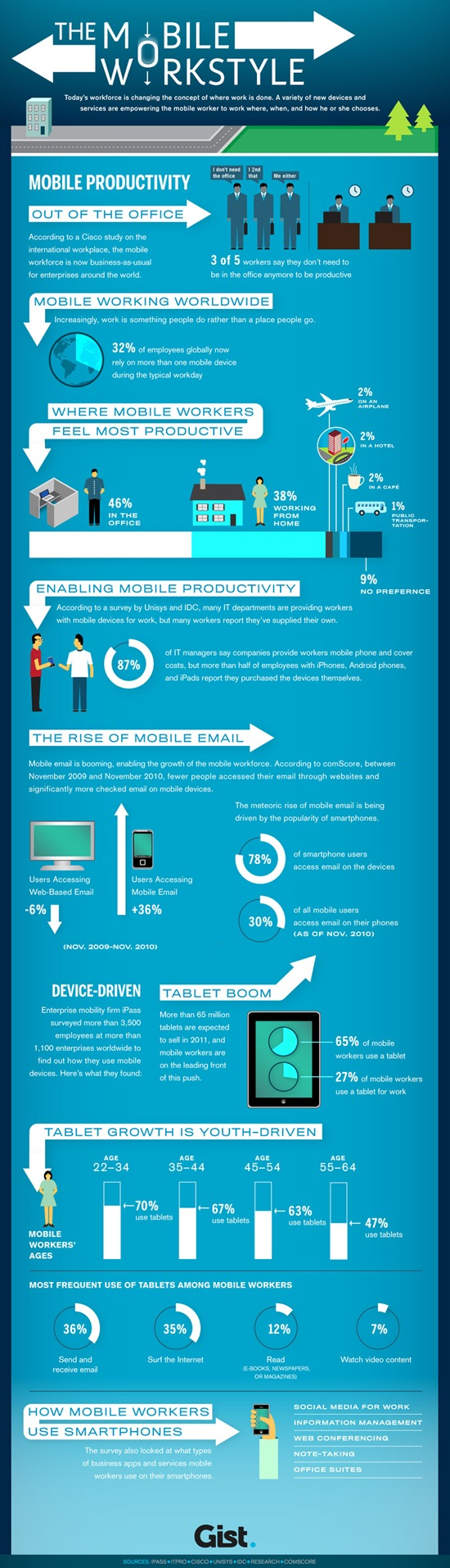 The rise of Mobile Workstyle {Infographic}
