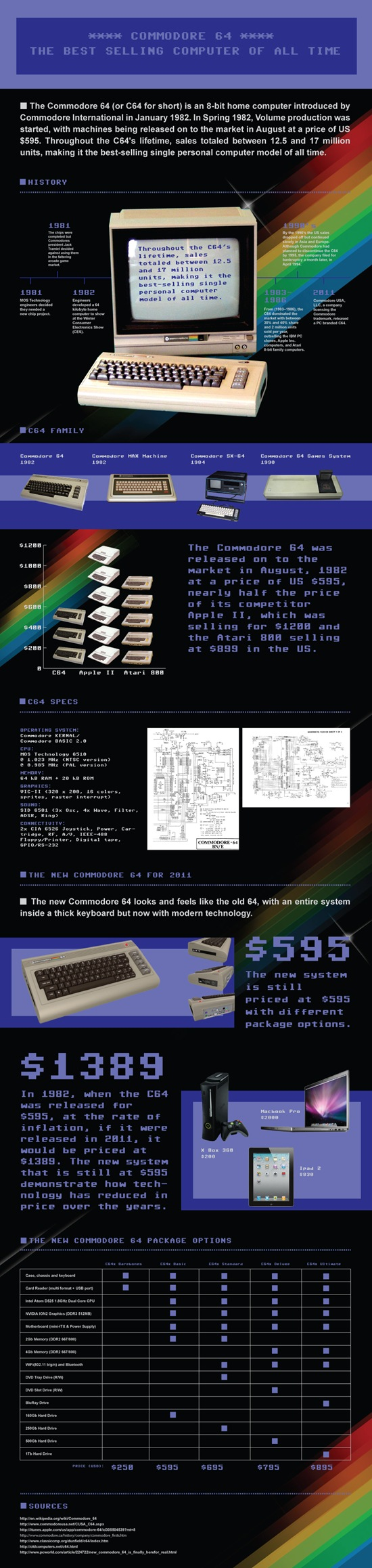 Best Selling computer of all time {infographic}