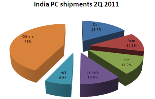 Acer beats HP in India PC shipments, Dell still No.1