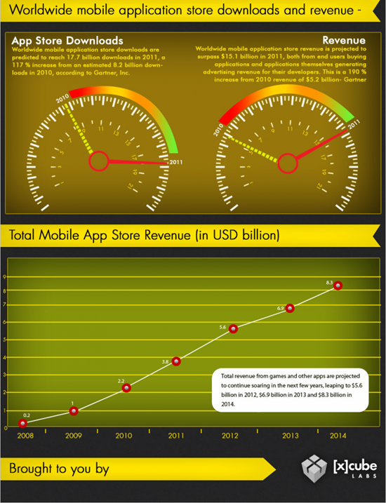 Mobile app store downloads and revenues [Infographic]