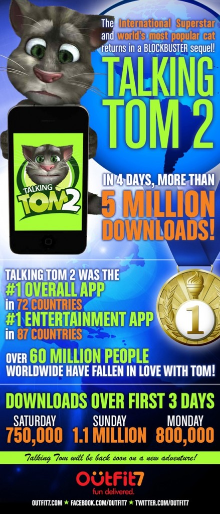 Talking Tom 2 in numbers
