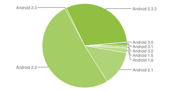 andriod-chart (1)