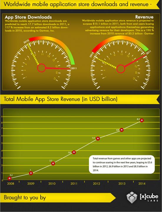 appstore-revenues-infographic