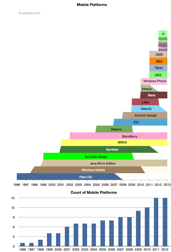 Despite Meego, Symbian and webOS, mobile OS space is healthier than ever