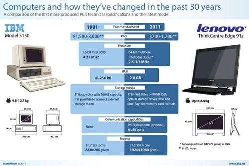 IBM PC : Then and Now {Infographic}