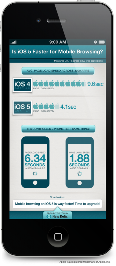 How fast is web browsing on iOS5?