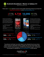 Android showdown : Motorola Droid Bionic vs Samsung Galaxy S2