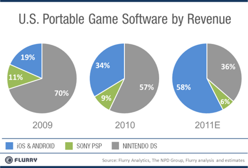 Android, iOS to Sony, Nintendo : Thanks for playing