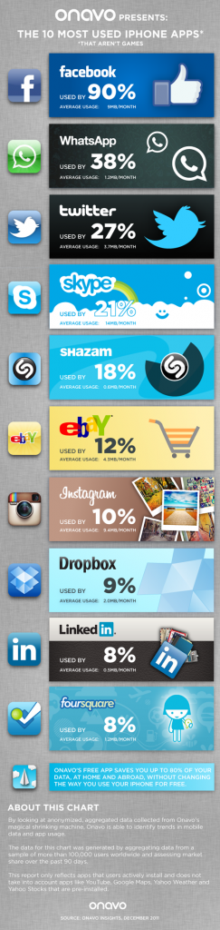 10 Most used iPhone apps [infographic]