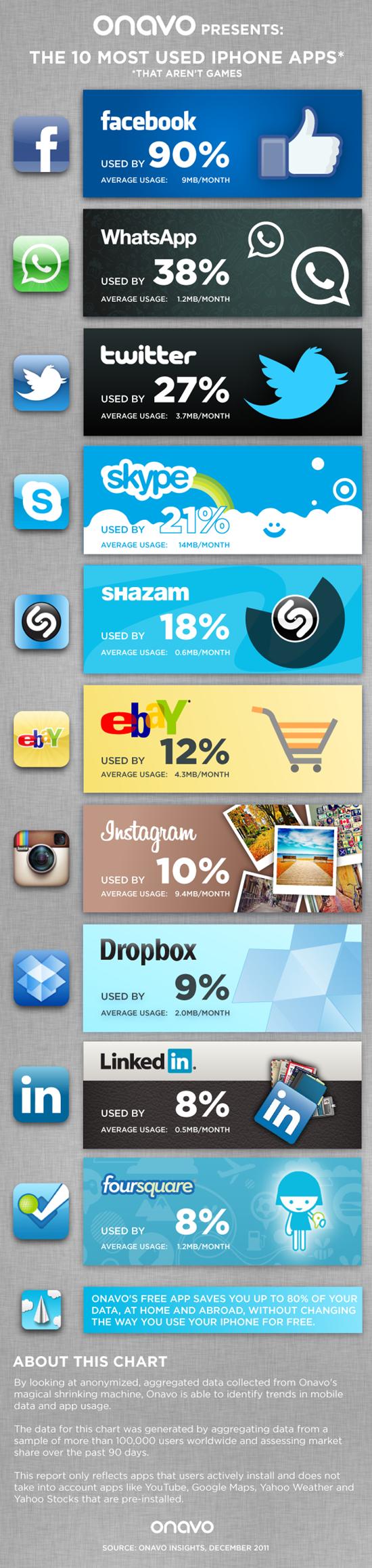 Top10MostUsediPhoneApps_4ee5f954bdeb1