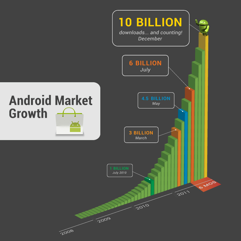 Android market hits 10 billion downloads, offers great apps for a dime
