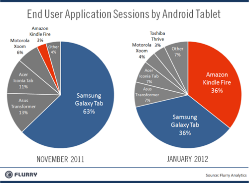 Kindle Fire leads the Android tablet race, still a far cry from iPad