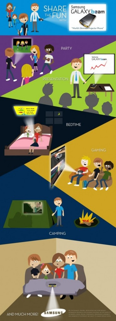 Samsung Galaxy Beam : A projector phone which can do wonders [infographic]