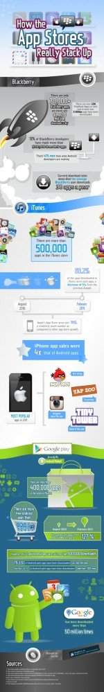 App store showdown : Blackberry vs iTunes vs Google Play [infographic]