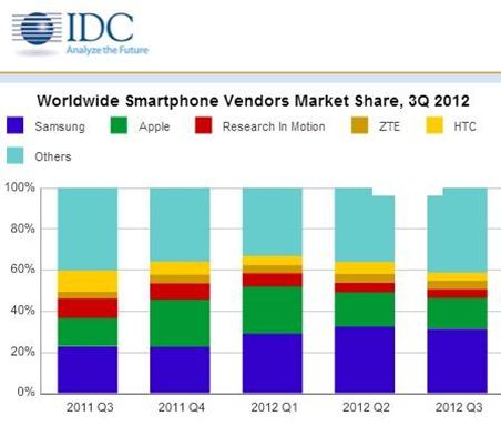 Market Share q3 2012