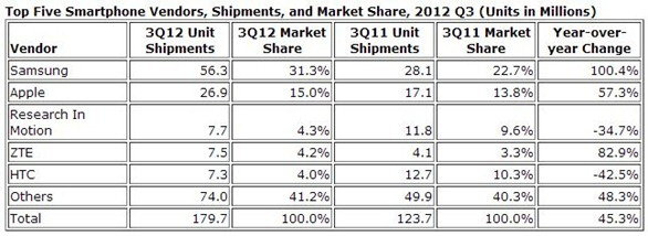 Top 5 smartphone Vendors