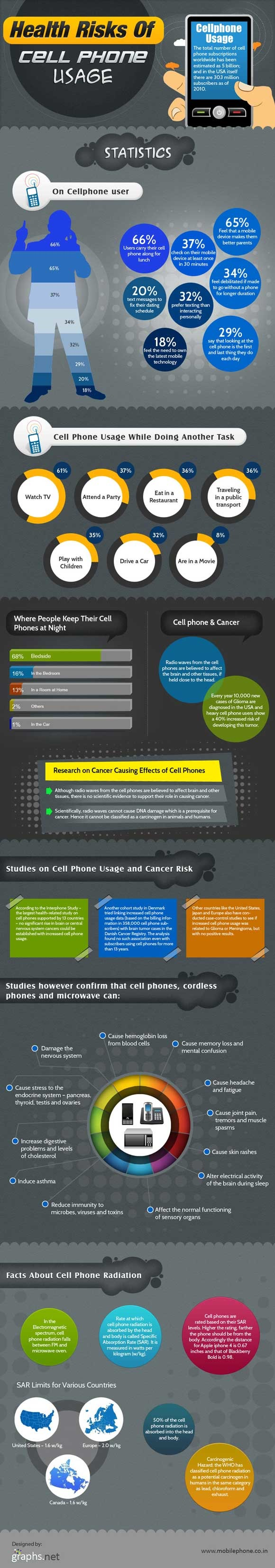 How Cell Phones adversely affect your health [Infographic]