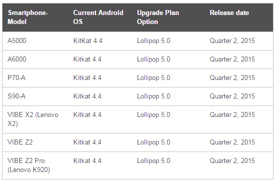lenovo android lollipop