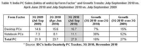 india-pc-sales-idc