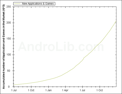 Chart of the year : Android market growth