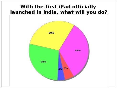 iPad's India 'success' story!