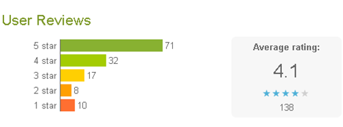 Android apps get a detailed user rating in the market place