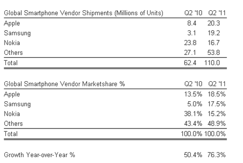 Apple, not Samsung, is the new Smartphone king