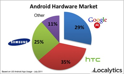 Google is the 2nd biggest Android manufacturer in the US