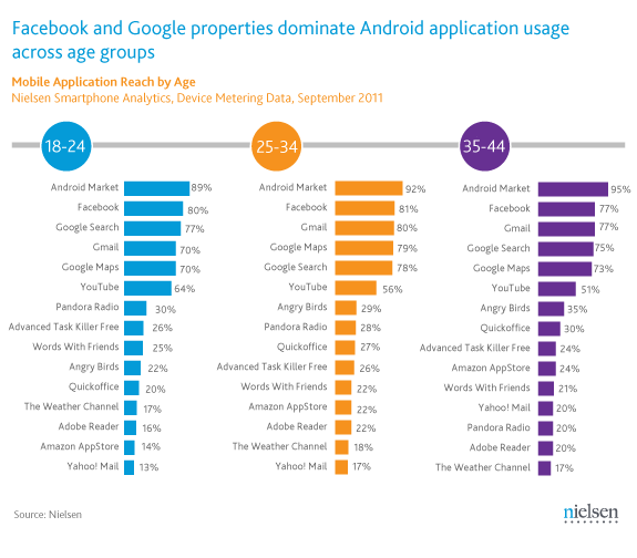 15 Most popular Android apps [by age group]