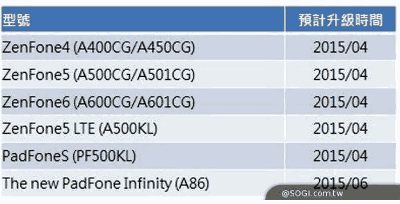 asus zenfone android 5.0 lollipop update roadmap tgf